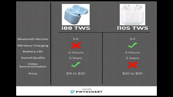 i88 and i10