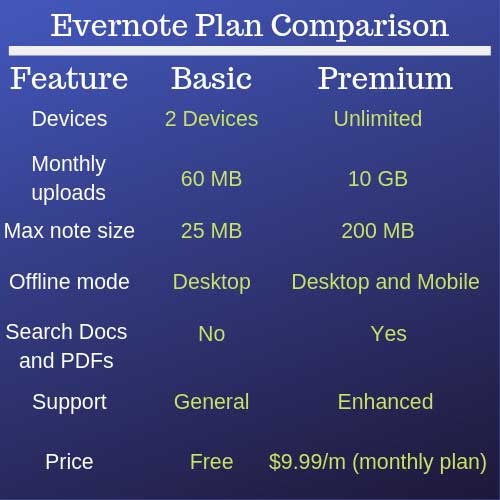 Image of Evernote Plan Comparison