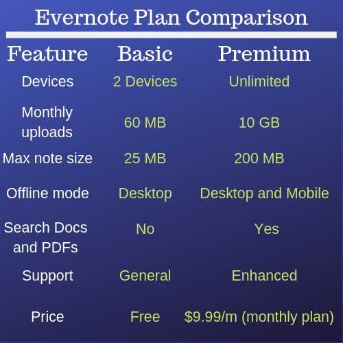 Evernote-Plan-Comparison