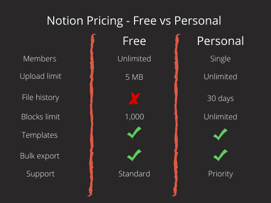 Image Showing Notion Pricing
