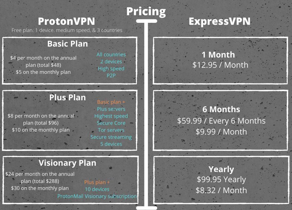 ProtonVPN vs ExpressVPN - Pricing