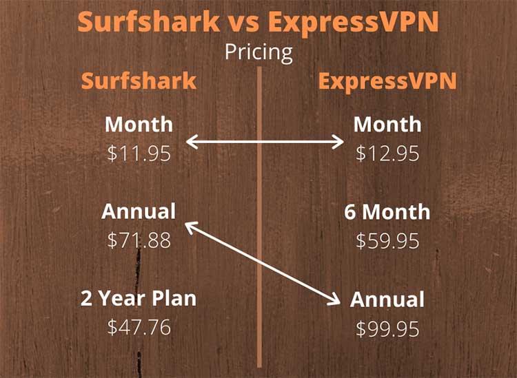 Surfshark and ExpressVPN Pricing Comparison