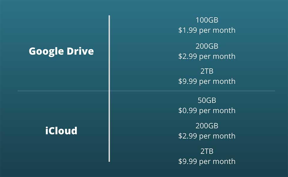 Pricing - Google Drive vs iCloud