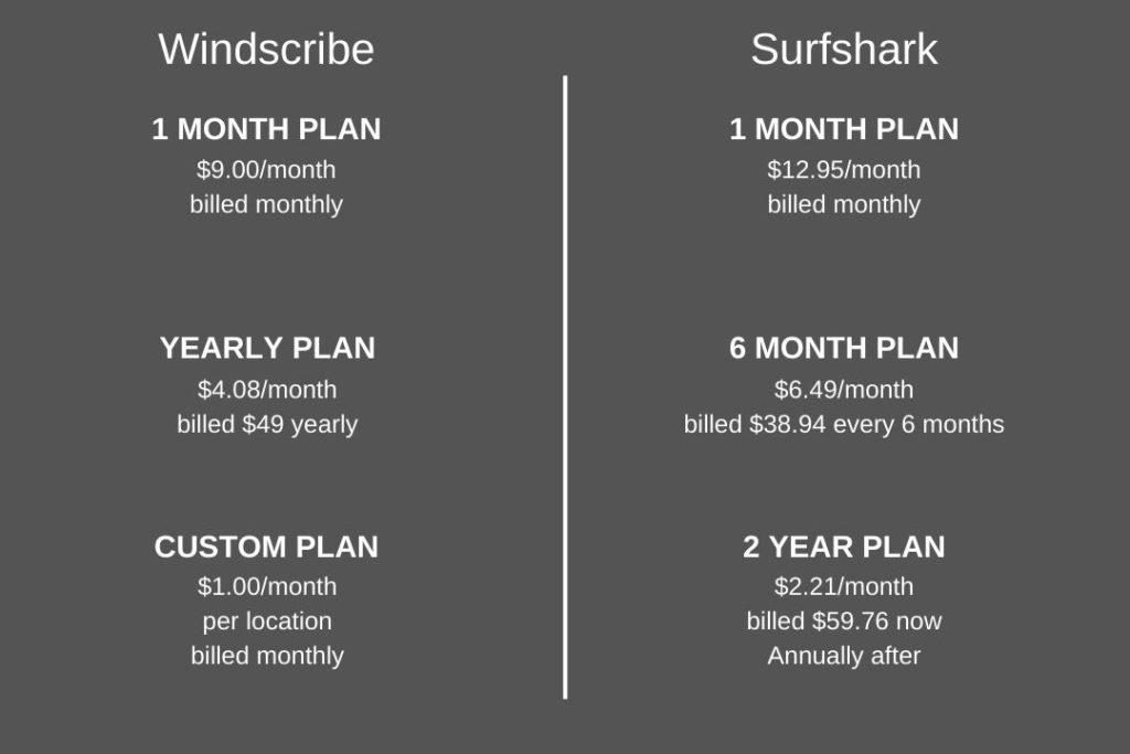 Windscribe and Surfshark Pricing