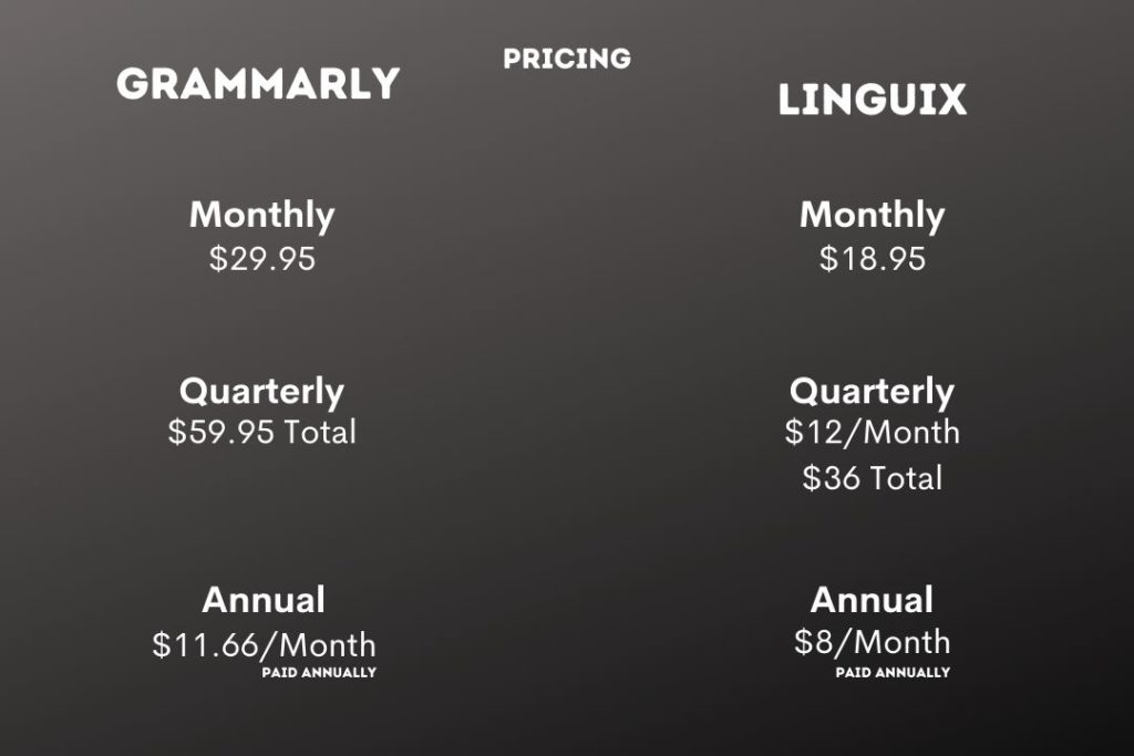Grammarly and Linguix Pricing Comparison