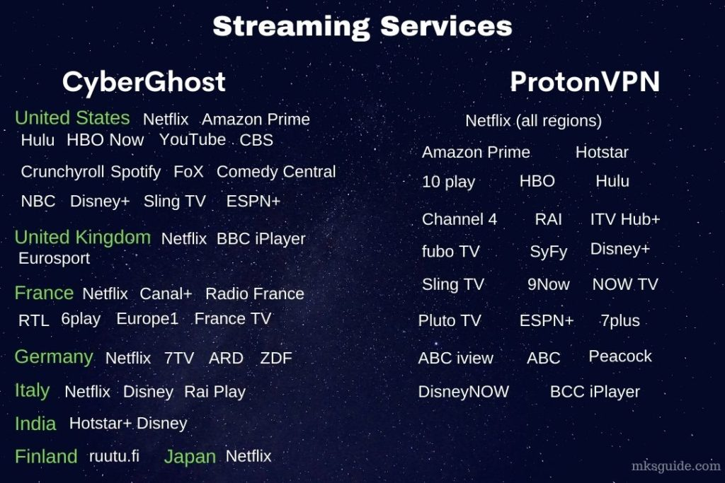 CyberGhost and ProtonVPN Streaming Support