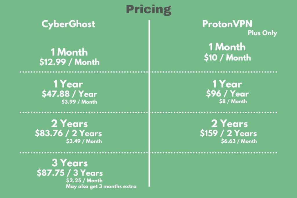 CyberGhost vs ProtonVPN - Pricing