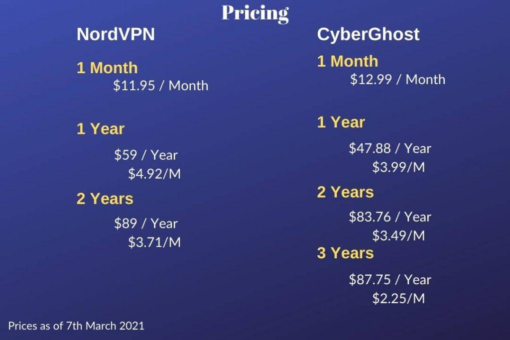 NordVPN and CyberGhost Pricing Comparison