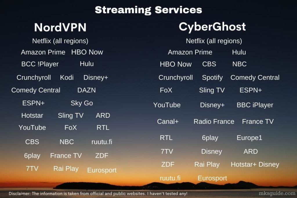 NordVPN vs. CyberGhost Streaming Services Support
