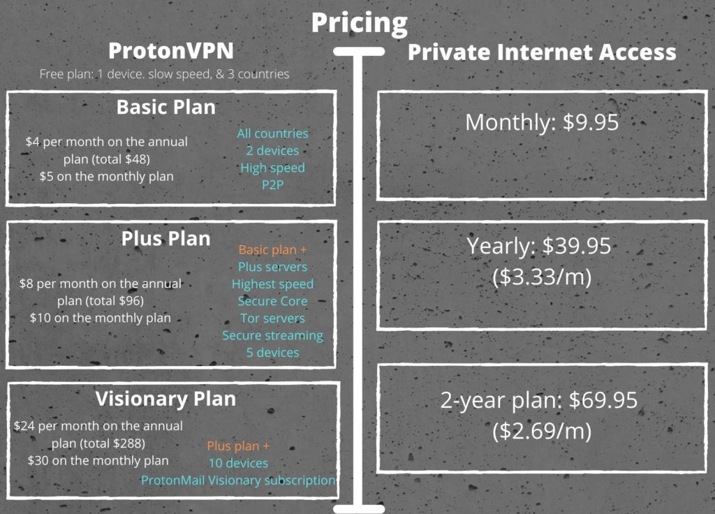 ProtonVPN and PIA Pricing
