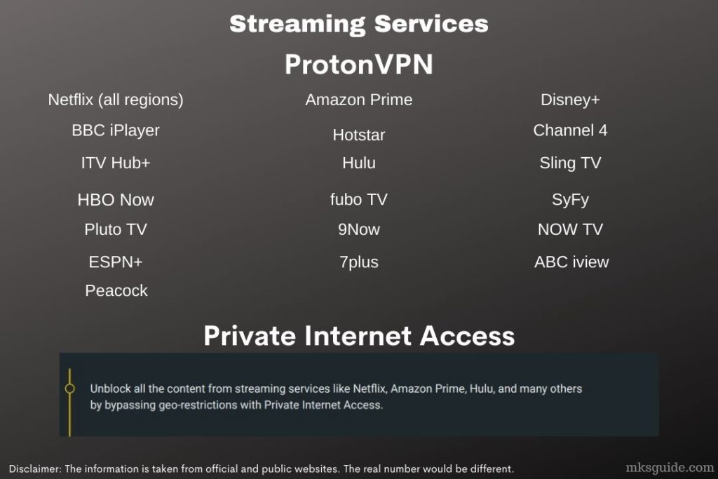 ProtonVPN vs. Private Internet Access