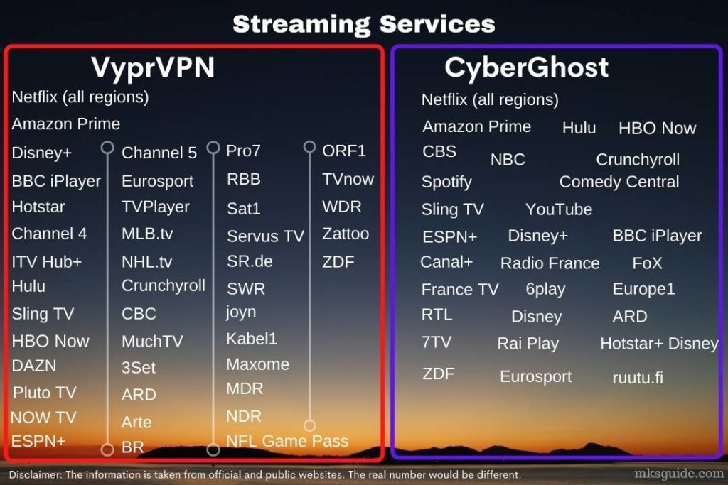 VyprVPN and CyberGhost Streaming Services