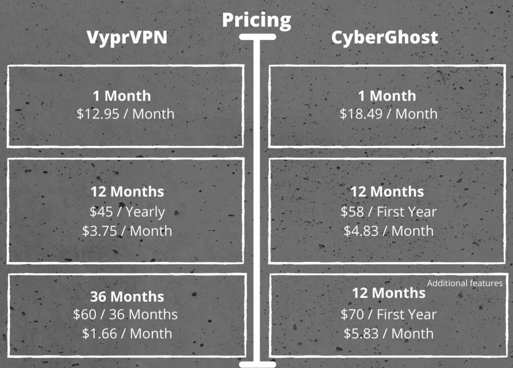 Pricing of VyprVPN and CyberGhost