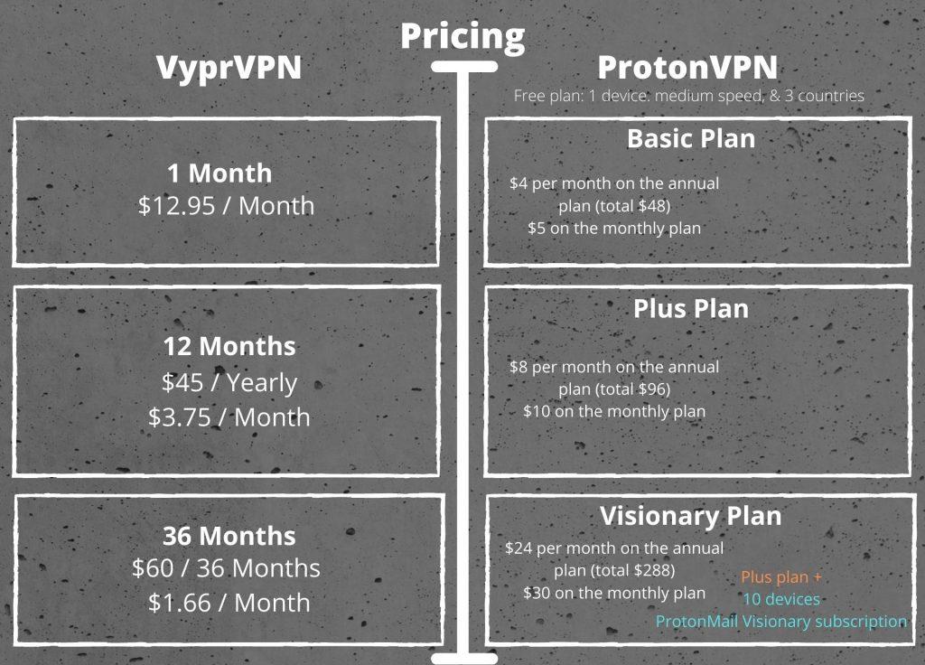 VyprVPN vs ProtonVPN