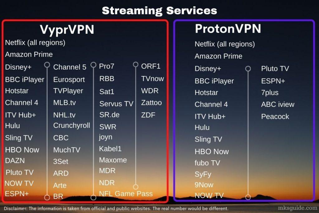 VyprVPN vs ProtonVPN Streaming