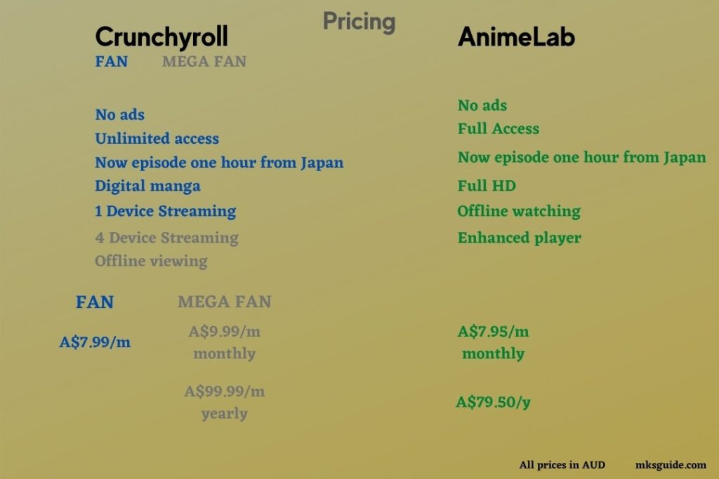 Crunchyroll vs AnimeLab - Pricing