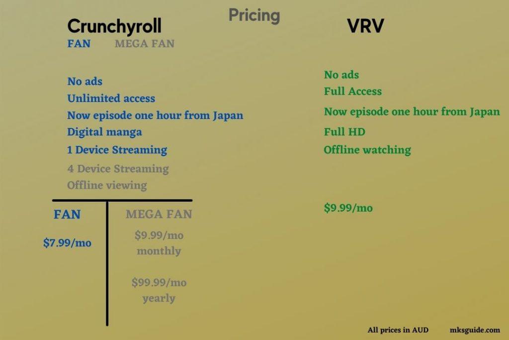 Crunchyroll and VRV Pricing