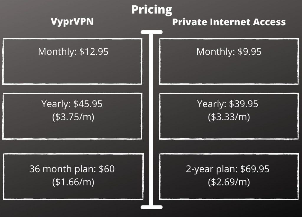 VyprVPN vs. Private Internet Access - Pricing