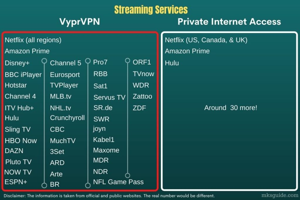 VyprVPN vs. Private Internet Access - Streaming Services
