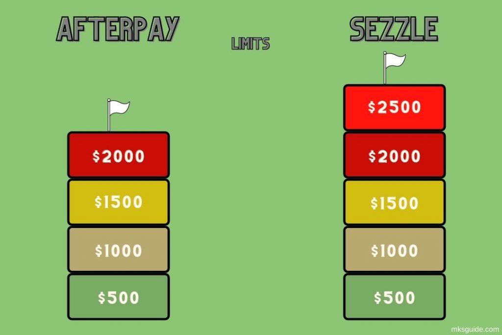 Afterpay vs Sezzle Limit
