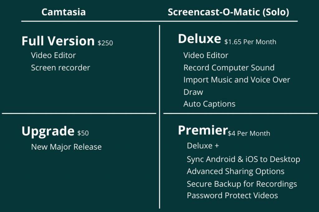 Camtasia and Screencast-O-Matic Plans