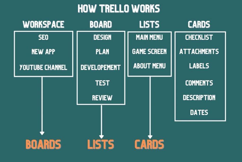 How Trello Works