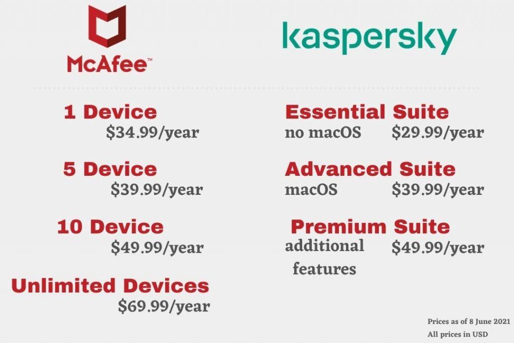 McAfee vs Kaspersky - Pricing