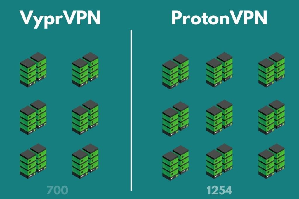VyrpVPN and ProtonVPN Servers