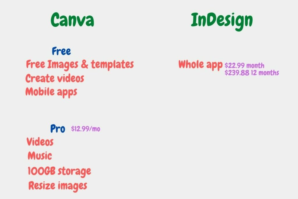 Canva vs InDesign Pricing
