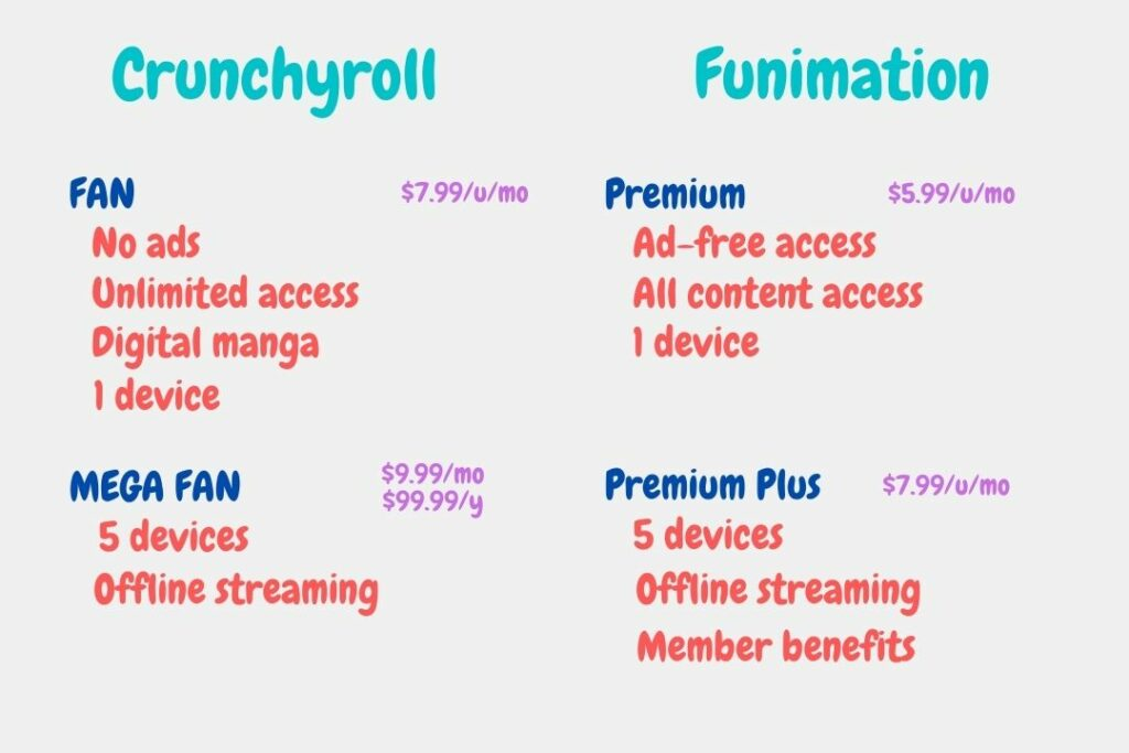 Crunchyroll vs Funimation Pricing