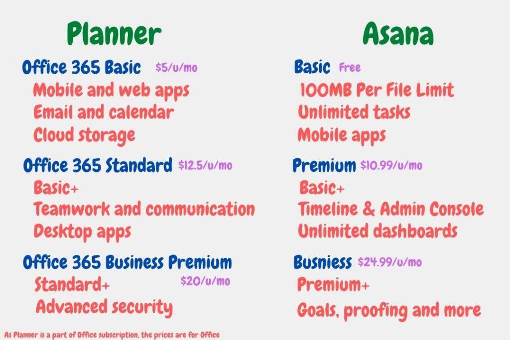 Microsoft Planner vs Asana Pricing