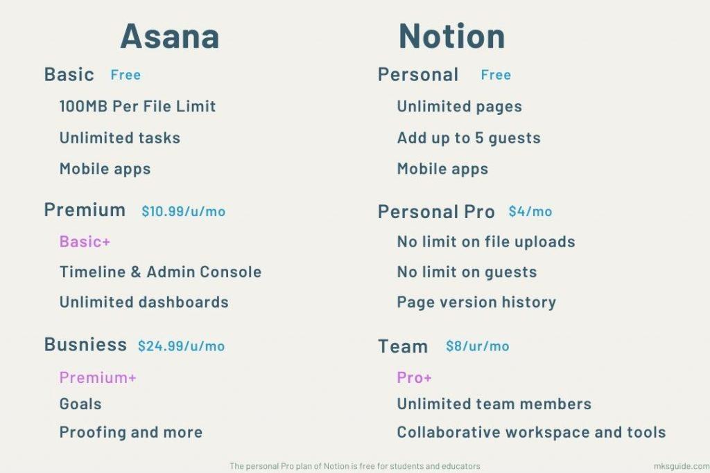 Asana vs Notion Pricing