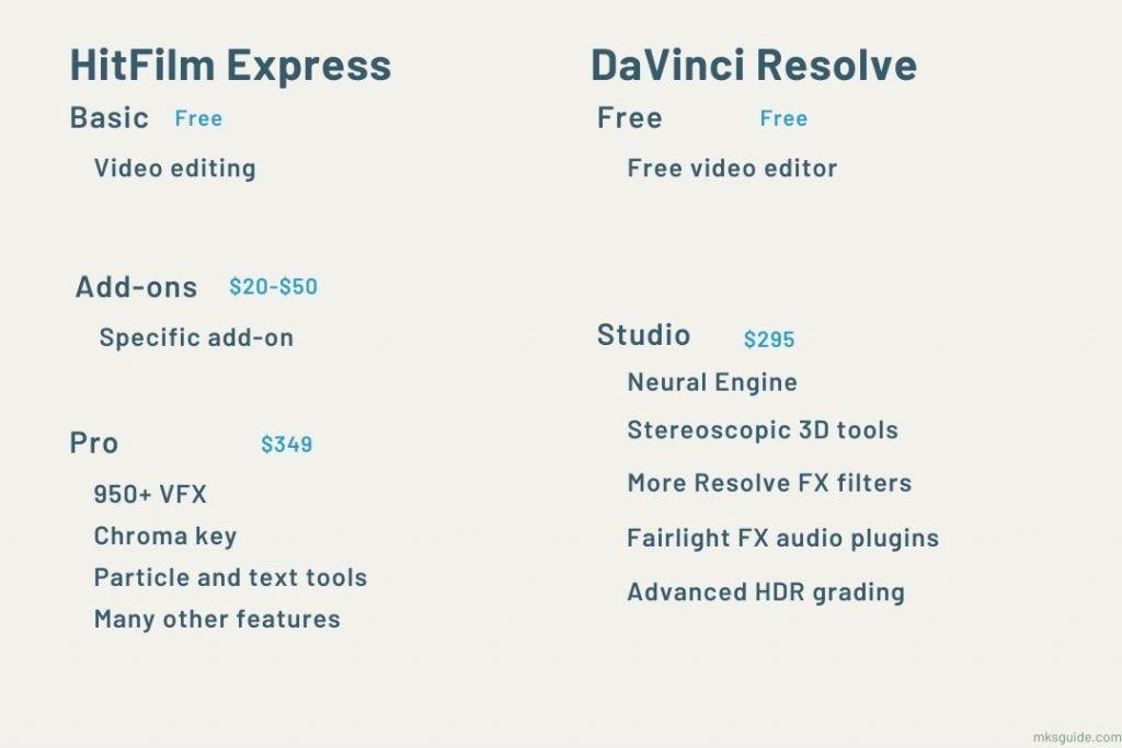 HitFilm Express vs DaVinci Resolve Pricing